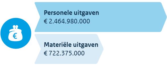 Personele en materiele uitgaven van de belastingdienst in 2016