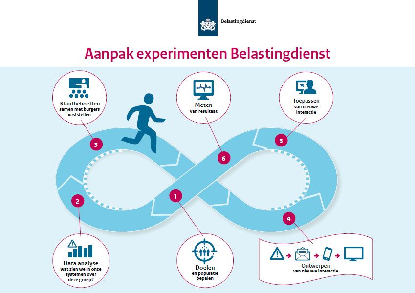De belastingdienst verbetert samen met burgers de interactie behulp van een aapak. deze aanpak bestaat uit 6 stappen.