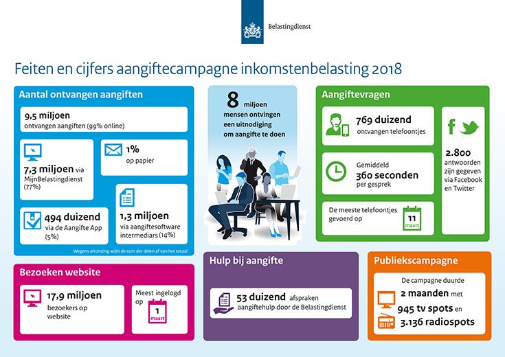 Feiten en cijfers aangiftecampagne inkomstenbelasting 2018