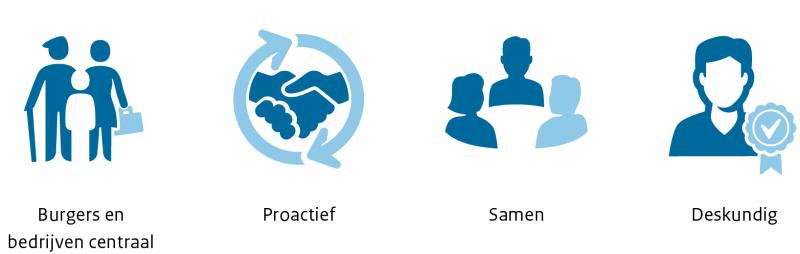 Onze visie. Burgers en bedrijven centraal. Proactief. Samen. Deskundig.