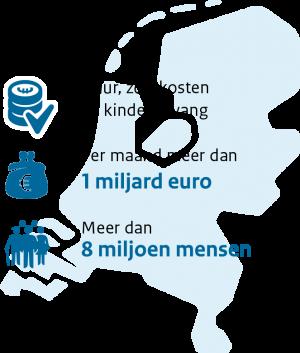 Toeslagen uitkeren. Huur, zorgkosten en kinderopvang. Per maand meer dan 1 miljard euro. Meer dan 8 miljoen mensen.
