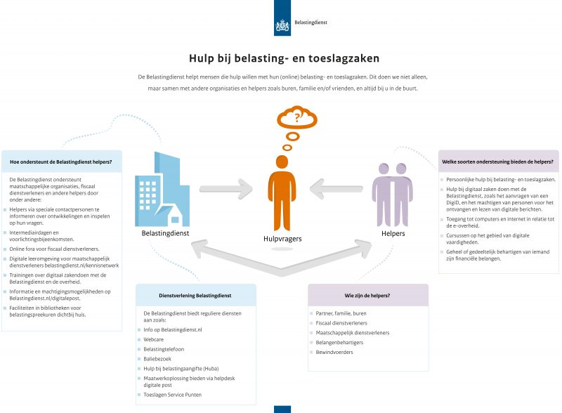 Infographic Hulp bij Belasting- en toeslagzaken